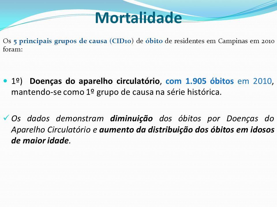 Mortalidade 2º) Neoplasias (tumores), com 1272 óbitos em 2010, mantendo-se como 2º grupo de causa na série histórica.