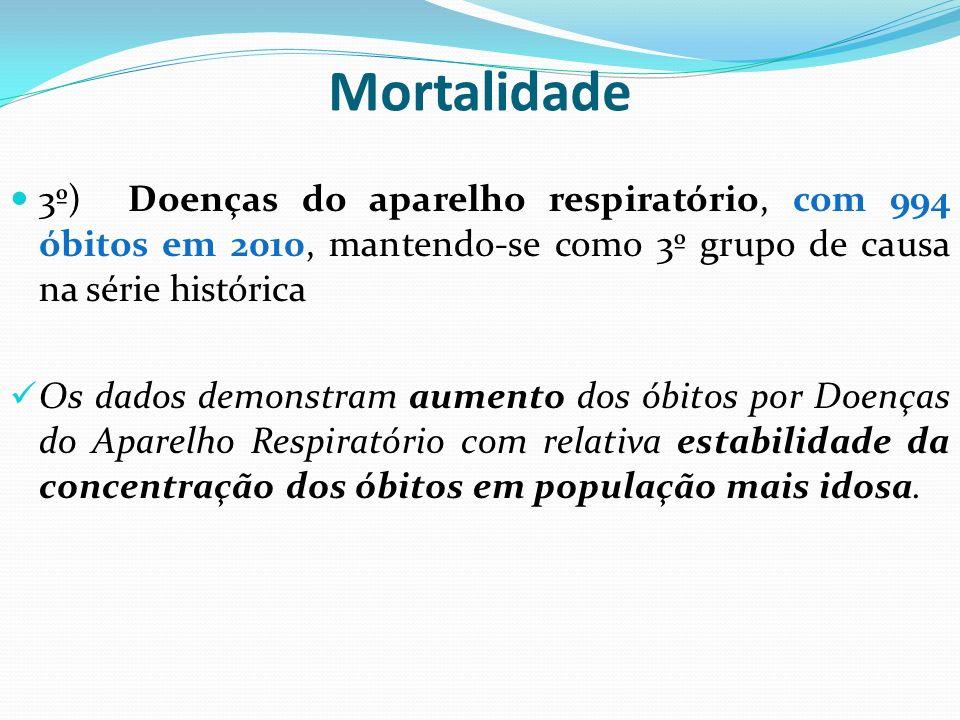 Mortalidade 4º) Causas externas de morbidade e mortalidade, com 632 óbitos em 2010, mantendo-se como 4º grupo de causa na série histórica.