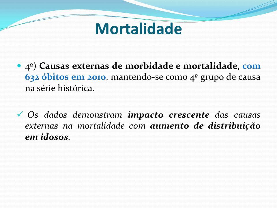 Mortalidade 5º) Doenças do aparelho digestivo, com 383 óbitos em 2010, mantendo-se como 5º grupo de causa na série histórica.