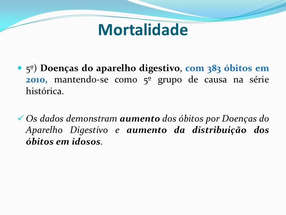 Mortalidade de residentes em Campinas por faixa etária e Capítulo da CID 10 Fonte SIM / SMS / DGDO / CII Dados preliminares