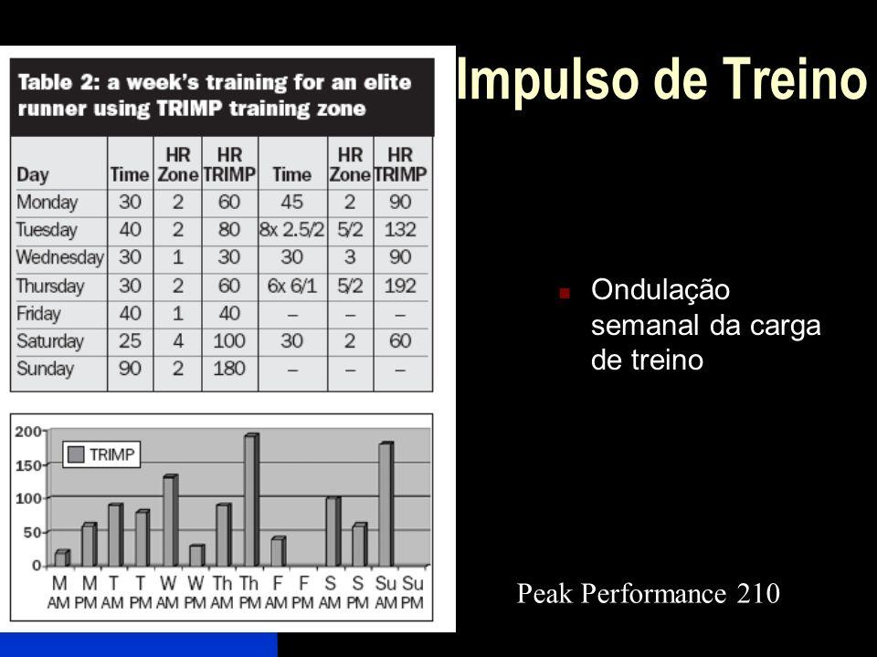 Ondulação semanal da carga de treino Peak Performance 210 Impulso de Treino