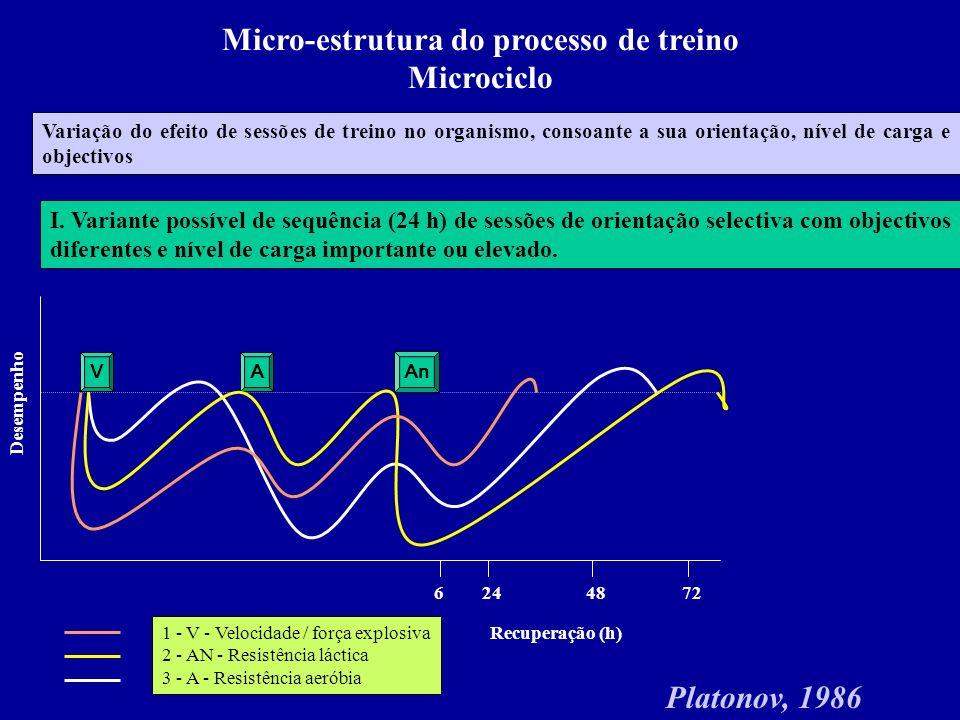 Micro-estrutura do processo de treino Microciclo I. Variante possível de sequência (24 h) de sessões de orientação selectiva com objectivos diferentes