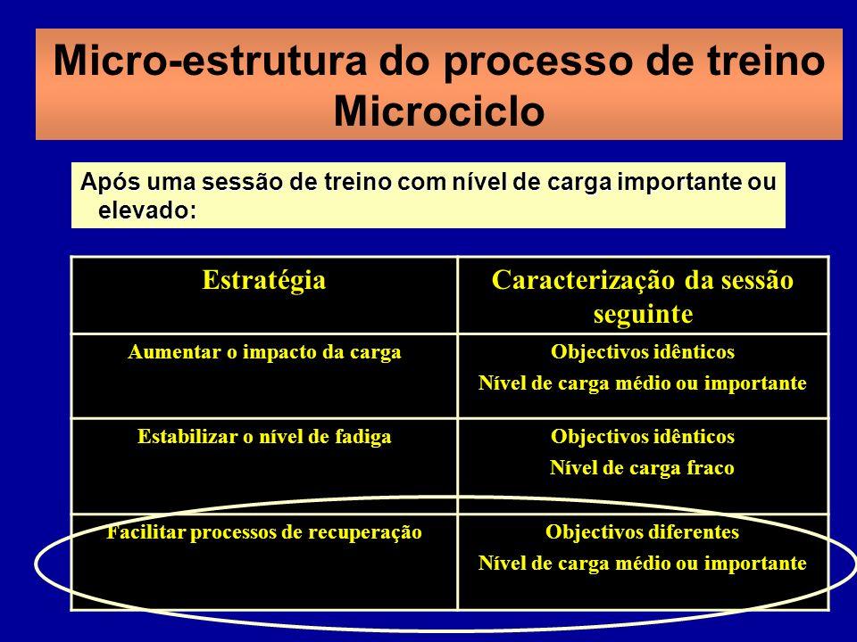 Micro-estrutura do processo de treino Microciclo EstratégiaCaracterização da sessão seguinte Aumentar o impacto da cargaObjectivos idênticos Nível de