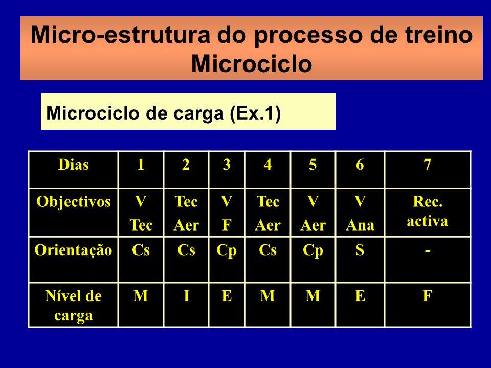 Micro-estrutura do processo de treino Microciclo Dias1234567 ObjectivosV Tec Aer VFVF Tec Aer V Aer V Ana Rec. activa OrientaçãoCs CpCsCpS- Nível de c