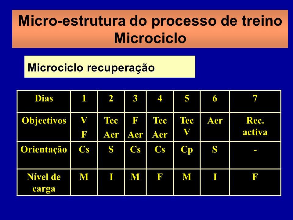 Micro-estrutura do processo de treino Microciclo Dias1234567 ObjectivosVFVF Tec Aer F Aer Tec Aer Tec V AerRec. activa OrientaçãoCsS CpS- Nível de car