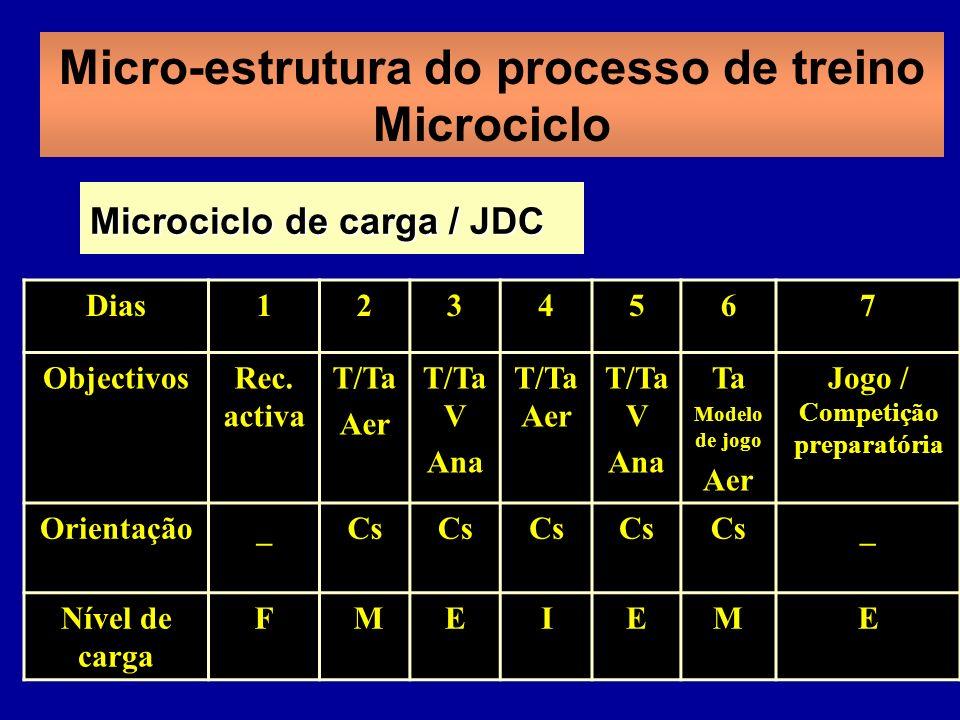 Micro-estrutura do processo de treino Microciclo Dias1234567 ObjectivosRec.