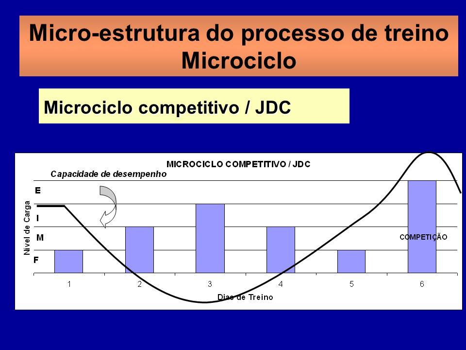 Micro-estrutura do processo de treino Microciclo Microciclo competitivo / JDC
