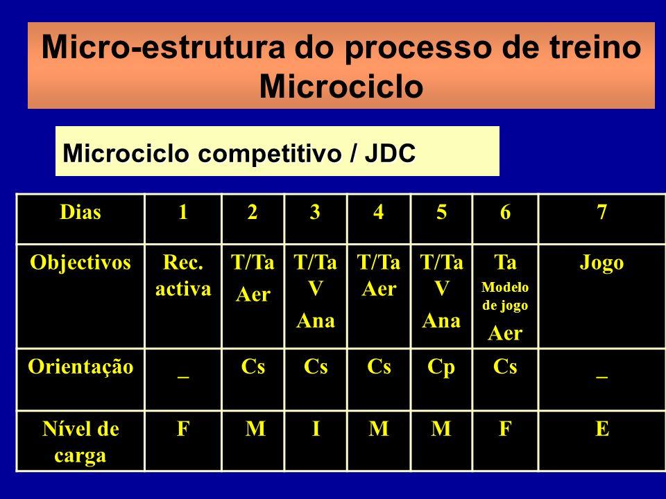 Micro-estrutura do processo de treino Microciclo Dias1234567 ObjectivosRec. activa T/Ta Aer T/Ta V Ana T/Ta Aer T/Ta V Ana Ta Modelo de jogo Aer Jogo