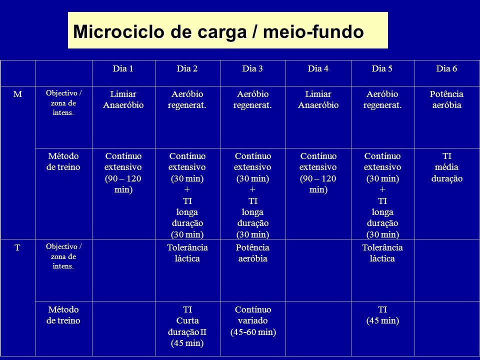 Microciclo de carga / meio-fundo Dia 1Dia 2Dia 3Dia 4Dia 5Dia 6 M Objectivo / zona de intens. Limiar Anaeróbio Aeróbio regenerat. Aeróbio regenerat. L