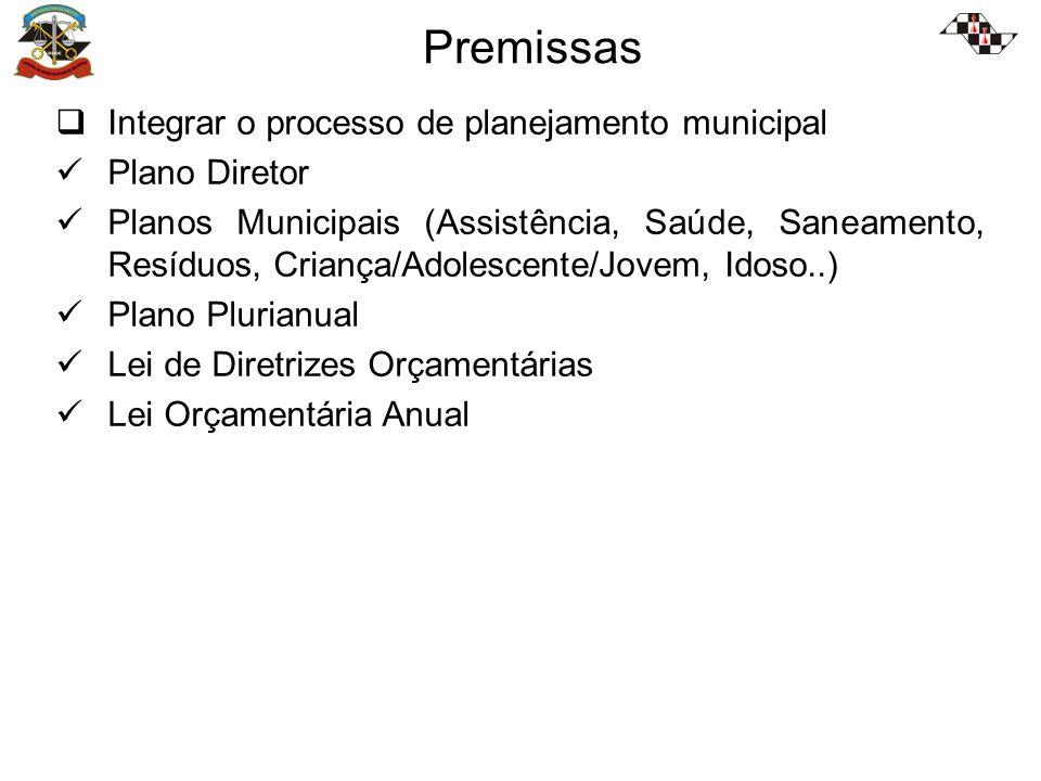 Premissas Integrar o processo de planejamento municipal Plano Diretor Planos Municipais (Assistência, Saúde, Saneamento, Resíduos, Criança/Adolescente/Jovem, Idoso..) Plano Plurianual Lei de Diretrizes Orçamentárias Lei Orçamentária Anual