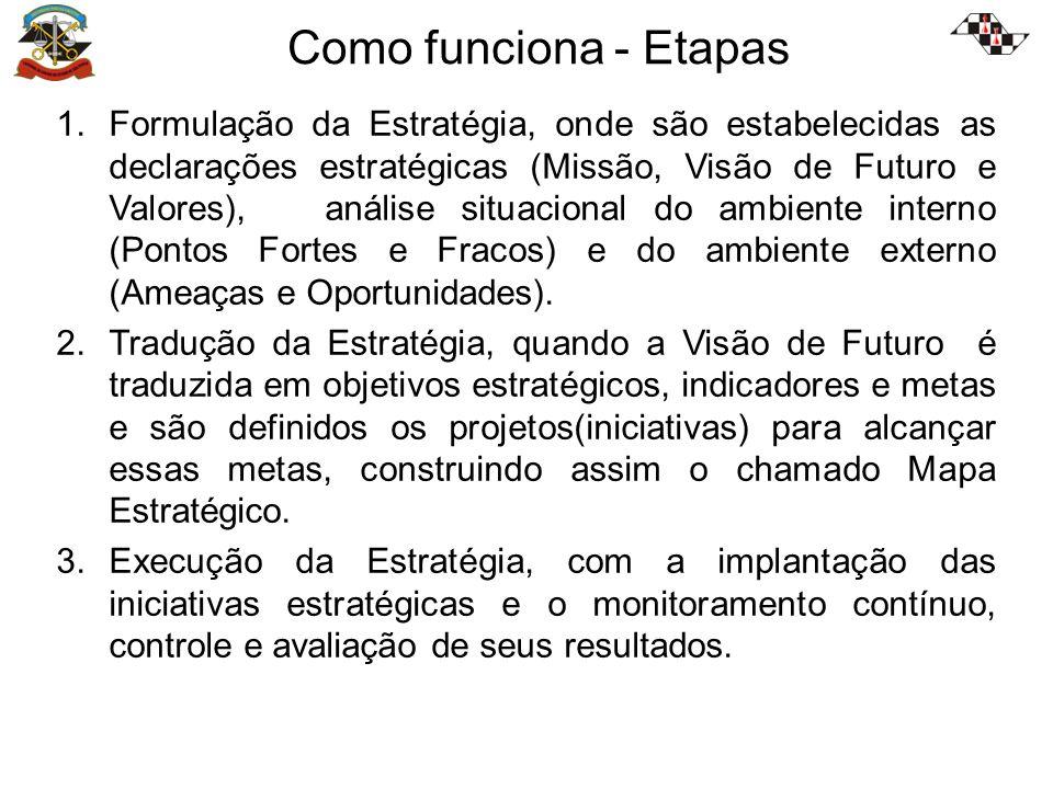 Como funciona - Etapas 1.Formulação da Estratégia, onde são estabelecidas as declarações estratégicas (Missão, Visão de Futuro e Valores), análise situacional do ambiente interno (Pontos Fortes e Fracos) e do ambiente externo (Ameaças e Oportunidades).