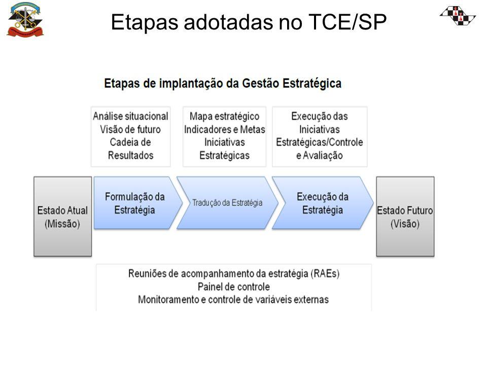Etapas adotadas no TCE/SP