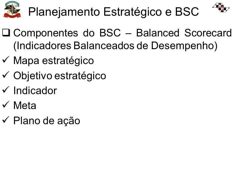Componentes do BSC – Balanced Scorecard (Indicadores Balanceados de Desempenho) Mapa estratégico Objetivo estratégico Indicador Meta Plano de ação
