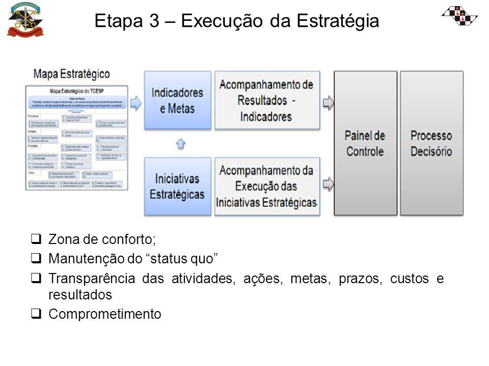 Etapa 3 – Execução da Estratégia Zona de conforto; Manutenção do status quo Transparência das atividades, ações, metas, prazos, custos e resultados Comprometimento