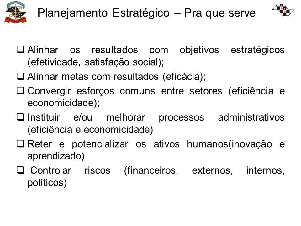 Alinhar os resultados com objetivos estratégicos (efetividade, satisfação social); Alinhar metas com resultados (eficácia); Convergir esforços comuns entre setores (eficiência e economicidade); Instituir e/ou melhorar processos administrativos (eficiência e economicidade) Reter e potencializar os ativos humanos(inovação e aprendizado) Controlar riscos (financeiros, externos, internos, políticos) Planejamento Estratégico – Pra que serve