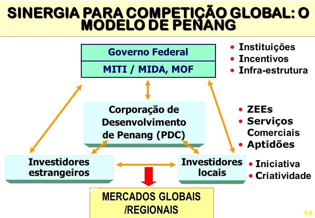 14 Governo Federal MITI / MIDA, MOF Investidores locais Corporação de Desenvolvimento de Penang (PDC) MERCADOS GLOBAIS /REGIONAIS SINERGIA PARA COMPET