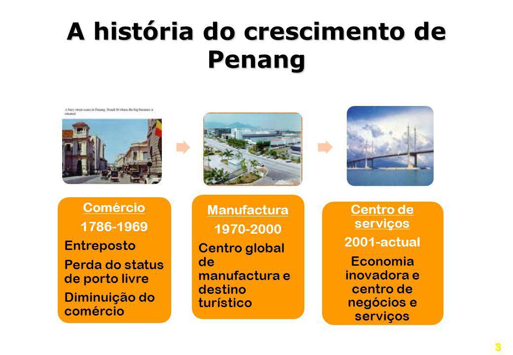 3 A história do crescimento de Penang Comércio1786-1969Entreposto Perda do status de porto livre Diminuição do comércio Manufactura1970-2000 Centro gl