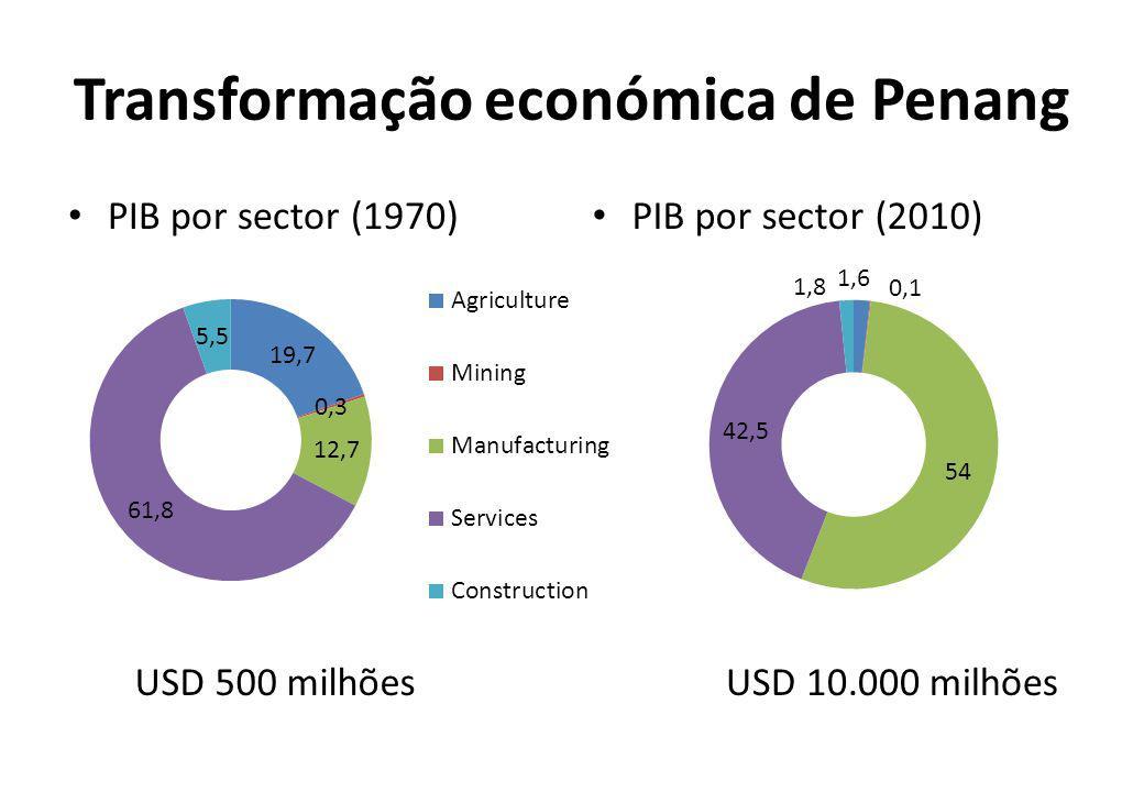 Transformação económica de Penang PIB por sector (1970) PIB por sector (2010) USD 500 milhões USD 10.000 milhões