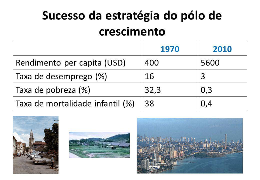Sucesso da estratégia do pólo de crescimento 19702010 Rendimento per capita (USD)4005600 Taxa de desemprego (%)163 Taxa de pobreza (%)32,30,3 Taxa de
