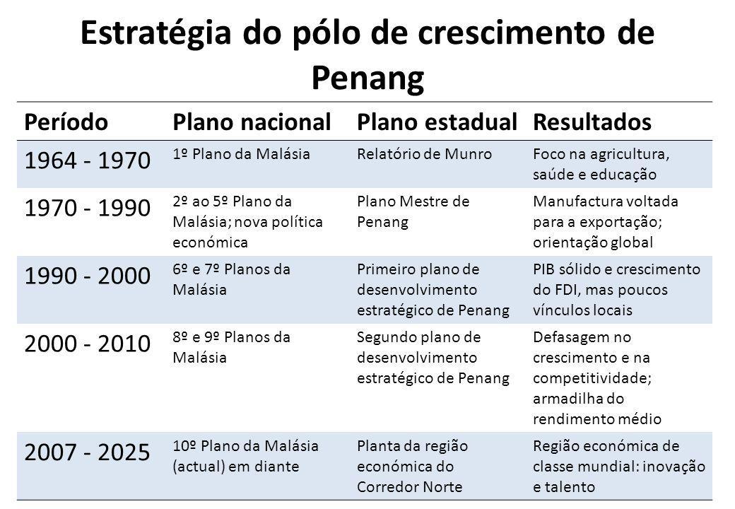 Estratégia do pólo de crescimento de Penang PeríodoPlano nacionalPlano estadualResultados 1964 - 1970 1º Plano da MalásiaRelatório de MunroFoco na agr