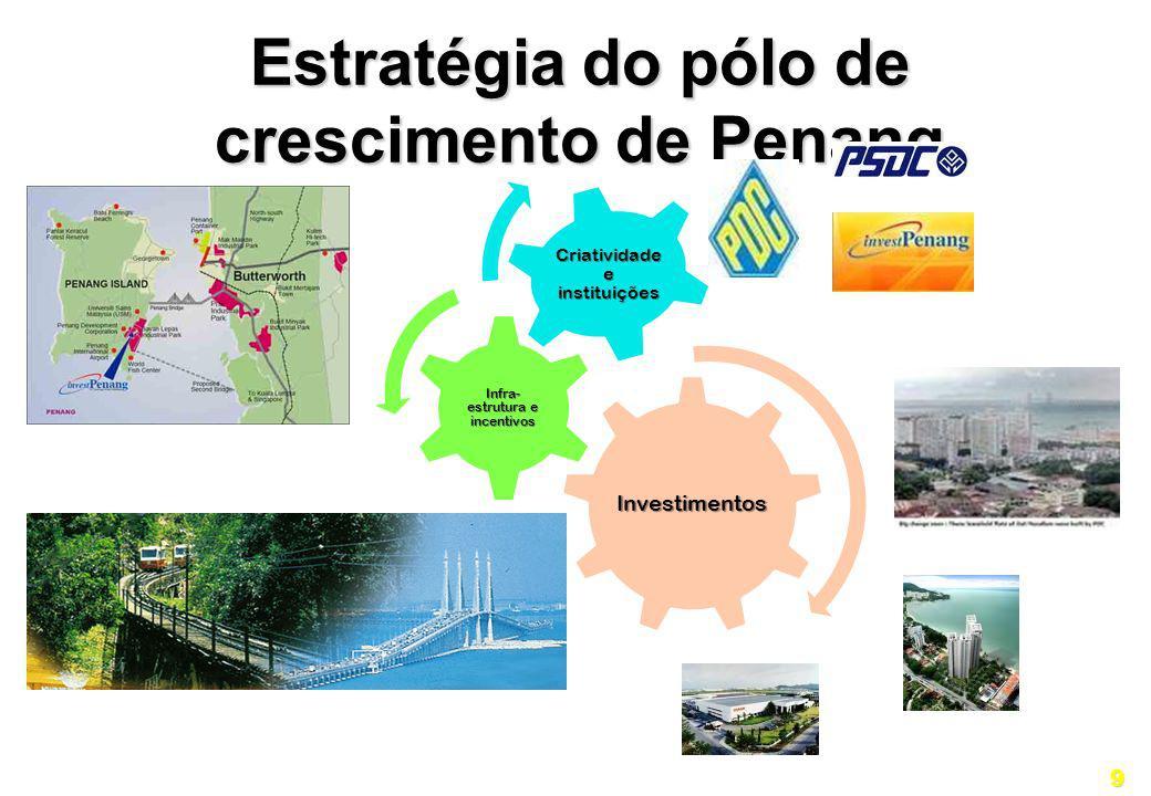 9 Estratégia do pólo de crescimento de Penang Investimentos Infra-estrutura e incentivos Criatividade e instituições