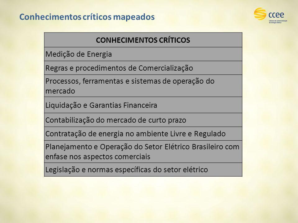 Conhecimentos críticos mapeados CONHECIMENTOS CRÍTICOS Medição de Energia Regras e procedimentos de Comercialização Processos, ferramentas e sistemas de operação do mercado Liquidação e Garantias Financeira Contabilização do mercado de curto prazo Contratação de energia no ambiente Livre e Regulado Planejamento e Operação do Setor Elétrico Brasileiro com enfase nos aspectos comerciais Legislação e normas específicas do setor elétrico