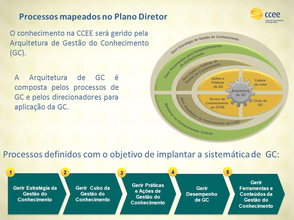 Processos mapeados no Plano Diretor Processos definidos com o objetivo de implantar a sistemática de GC: Gerir Estratégia da Gestão do Conhecimento Gerir Cubo da Gestão do Conhecimento Gerir Ferramentas e Conteúdos da Gestão do Conhecimento Gerir Práticas e Ações de Gestão do Conhecimento Gerir Desempenho de GC 12 3 45 O conhecimento na CCEE será gerido pela Arquitetura de Gestão do Conhecimento (GC).
