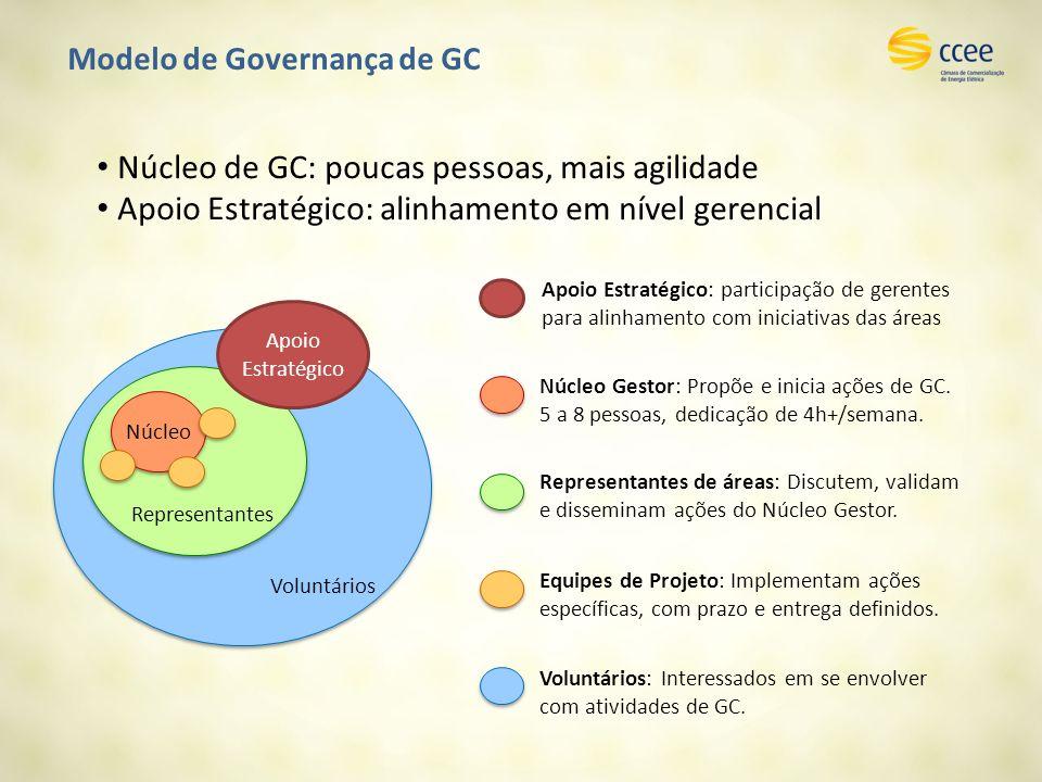 Modelo de Governança de GC Núcleo de GC: poucas pessoas, mais agilidade Apoio Estratégico: alinhamento em nível gerencial Voluntários Representantes Núcleo Apoio Estratégico Núcleo Gestor: Propõe e inicia ações de GC.