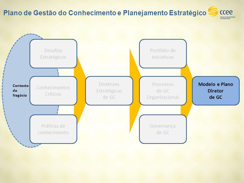 Contexto do Negócio Práticas de conhecimento Desafios Estratégicos Conhecimentos Críticos Diretrizes Estratégicas de GC Portfólio de Iniciativas Proce
