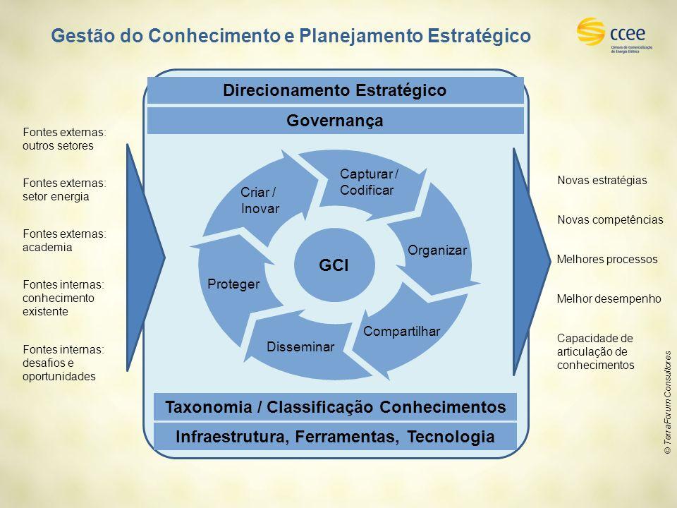 © TerraForum Consultores Direcionamento Estratégico Infraestrutura, Ferramentas, Tecnologia GCI Criar / Inovar Capturar / Codificar Organizar Comparti