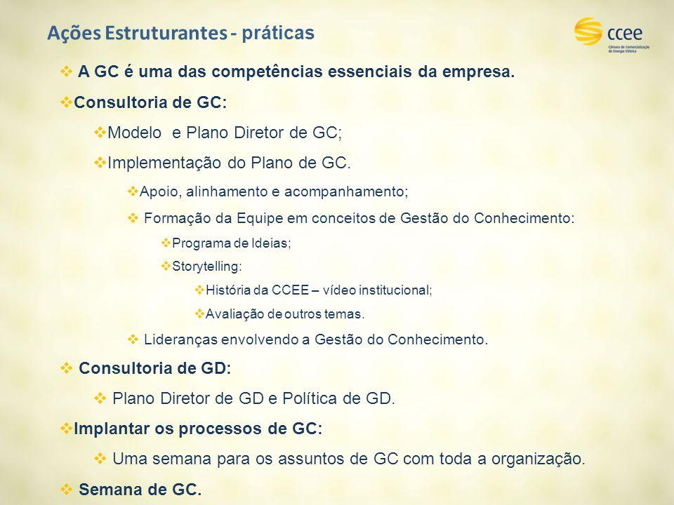 Ações Estruturantes - práticas A GC é uma das competências essenciais da empresa. Consultoria de GC: Modelo e Plano Diretor de GC; Implementação do Pl