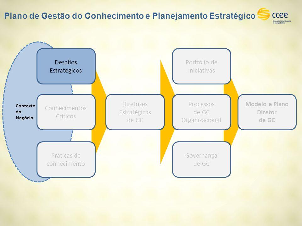 Contexto do Negócio Práticas de conhecimento Desafios Estratégicos Conhecimentos Críticos Diretrizes Estratégicas de GC Portfólio de Iniciativas Processos de GC Organizacional Modelo e Plano Diretor de GC Governança de GC Plano de Gestão do Conhecimento e Planejamento Estratégico