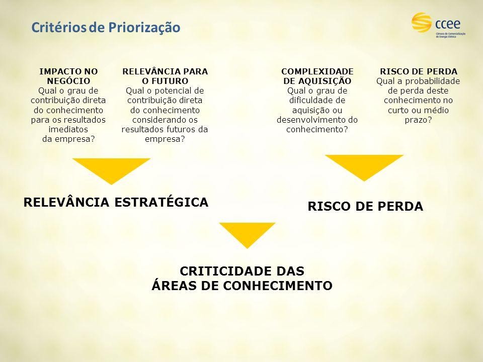 Critérios de Priorização RELEVÂNCIA ESTRATÉGICA RISCO DE PERDA IMPACTO NO NEGÓCIO Qual o grau de contribuição direta do conhecimento para os resultados imediatos da empresa.