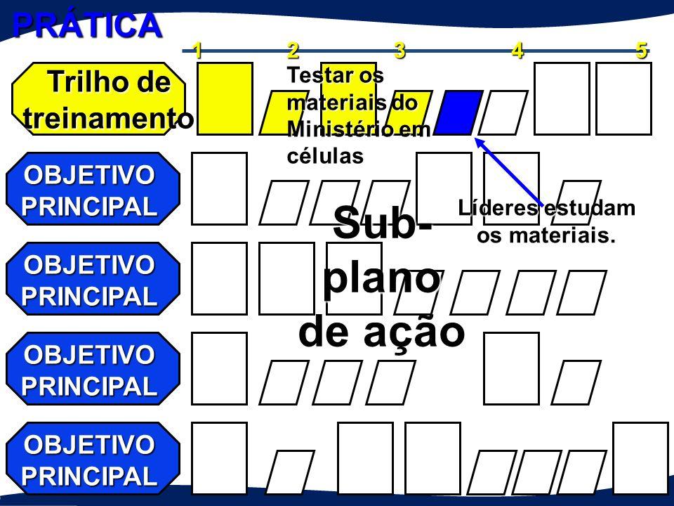 Trilho de treinamento OBJETIVO PRINCIPAL 12345 Sub-plano de ação Avaliar e adaptar Testar o material do Ministério em células PRÁTICA