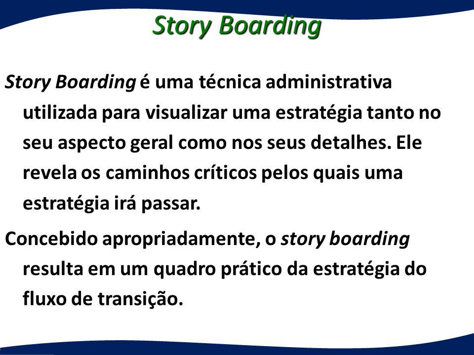 Story Boarding Story Boarding é uma técnica administrativa utilizada para visualizar uma estratégia tanto no seu aspecto geral como nos seus detalhes.