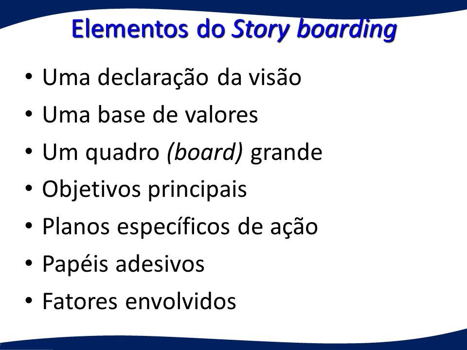 Elementos do Story boarding Uma declaração da visão Uma declaração da visão Uma base de valores Uma base de valores Um quadro (board) grande Um quadro (board) grande Objetivos principais Objetivos principais Planos específicos de ação Planos específicos de ação Papéis adesivos Papéis adesivos Fatores envolvidos Fatores envolvidos