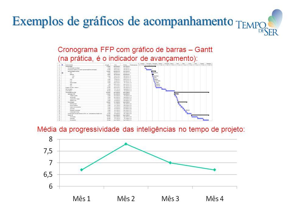 Exemplos de gráficos de acompanhamento Cronograma FFP com gráfico de barras – Gantt (na prática, é o indicador de avançamento): Média da progressivida