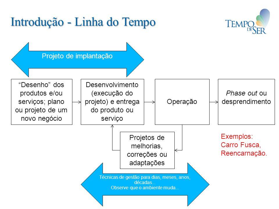 Introdução - Linha do Tempo Desenho dos produtos e/ou serviços; plano ou projeto de um novo negócio Desenvolvimento (execução do projeto) e entrega do