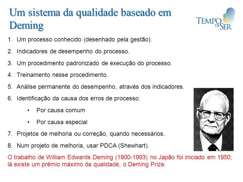 Um sistema da qualidade baseado em Deming 1.Um processo conhecido (desenhado pela gestão). 2.Indicadores de desempenho do processo. 3.Um procedimento