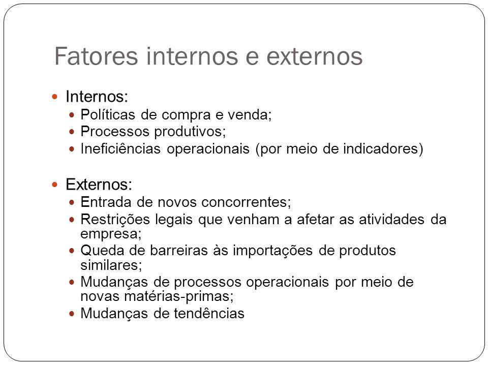 Fatores internos e externos Internos: Políticas de compra e venda; Processos produtivos; Ineficiências operacionais (por meio de indicadores) Externos