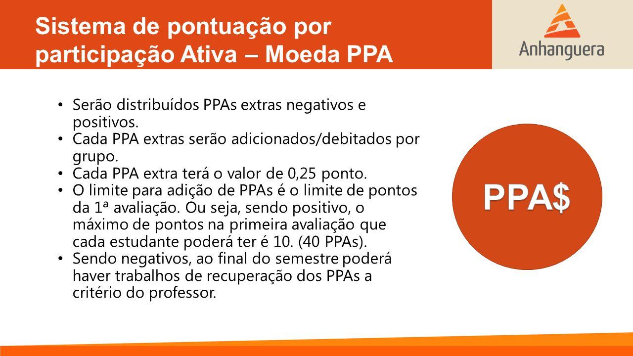 Sistema de pontuação por participação Ativa – Moeda PPA Serão distribuídos PPAs extras negativos e positivos. Cada PPA extras serão adicionados/debita