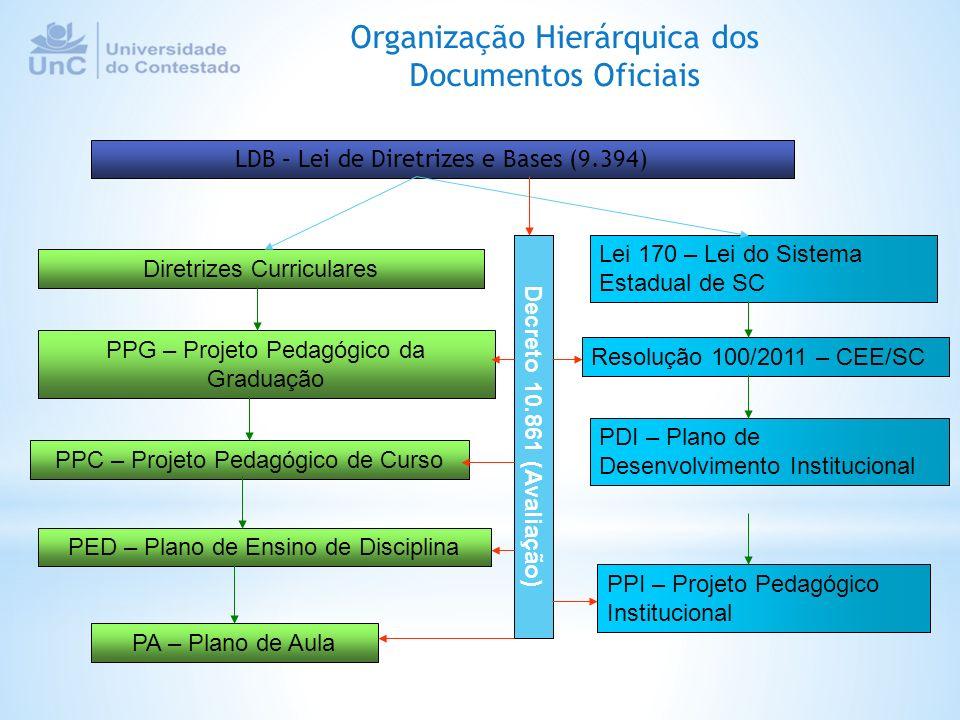 Diretrizes Curriculares PPI – Projeto Pedagógico Institucional PDI – Plano de Desenvolvimento Institucional PPG – Projeto Pedagógico da Graduação PPC