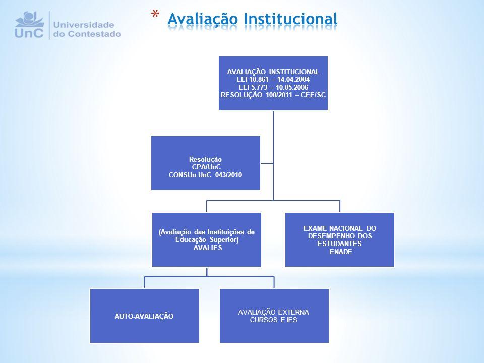 AVALIAÇÃO INSTITUCIONAL LEI 10.861 – 14.04.2004 LEI 5.773 – 10.05.2006 RESOLUÇÃO 100/2011 – CEE/SC (Avaliação das Instituições de Educação Superior) A