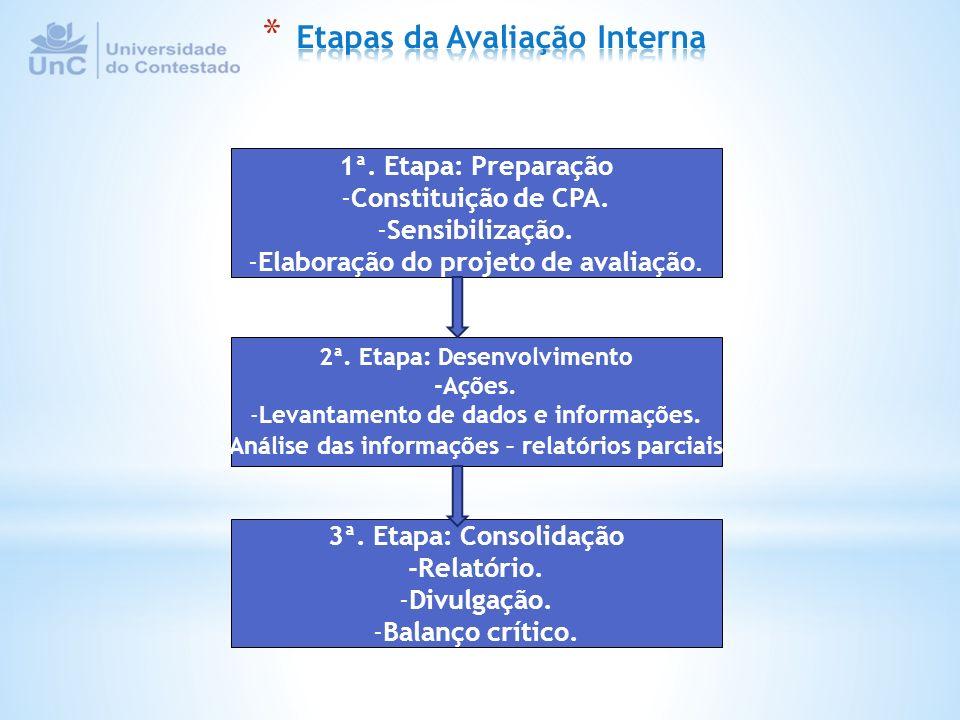 1ª. Etapa: Preparação -Constituição de CPA. -Sensibilização. -Elaboração do projeto de avaliação. 2ª. Etapa: Desenvolvimento -Ações. -Levantamento de