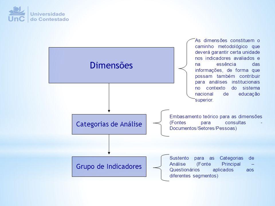 Dimensões Categorias de Análise Grupo de Indicadores As dimensões constituem o caminho metodológico que deverá garantir certa unidade nos indicadores