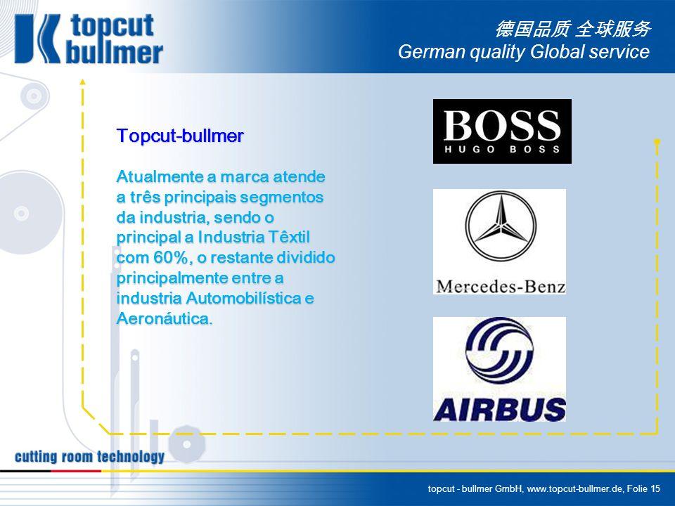 topcut - bullmer GmbH, www.topcut-bullmer.de, Folie 15 German quality Global service Topcut-bullmer Atualmente a marca atende a três principais segmentos da industria, sendo o principal a Industria Têxtil com 60%, o restante dividido principalmente entre a industria Automobilística e Aeronáutica.