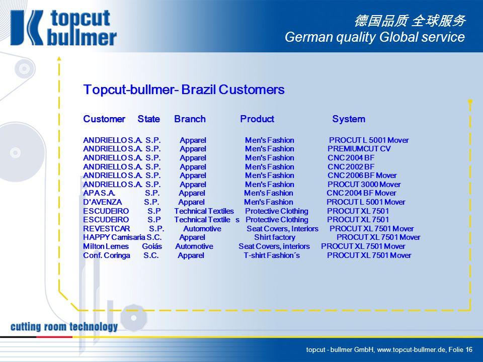 topcut - bullmer GmbH, www.topcut-bullmer.de, Folie 16 German quality Global service Topcut-bullmer- Brazil Customers Customer State Branch Product System ANDRIELLO S.A.
