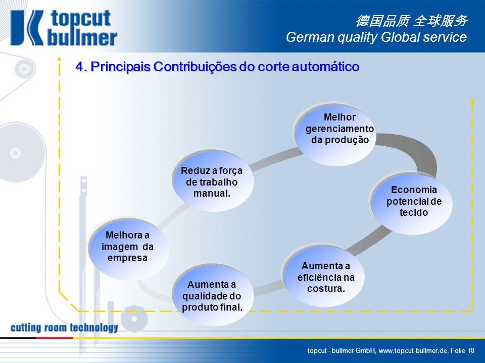 topcut - bullmer GmbH, www.topcut-bullmer.de, Folie 18 German quality Global service 4. Principais Contribuições do corte automático Melhora a imagem