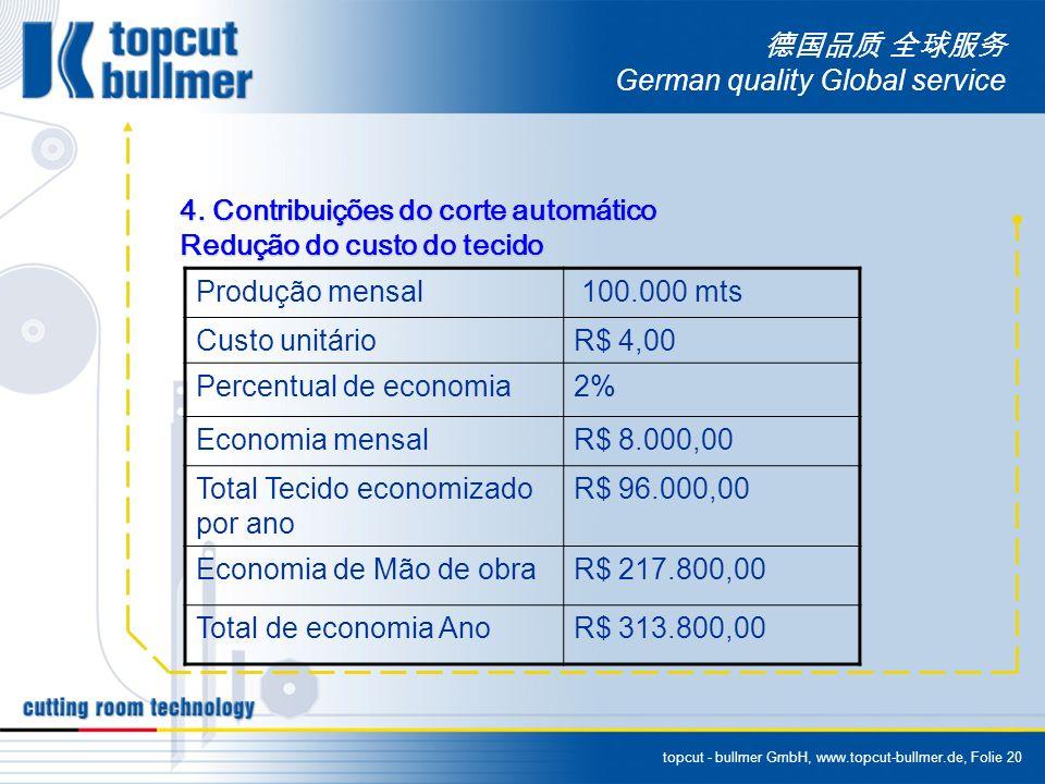 topcut - bullmer GmbH, www.topcut-bullmer.de, Folie 20 German quality Global service 4. Contribuições do corte automático Redução do custo do tecido P