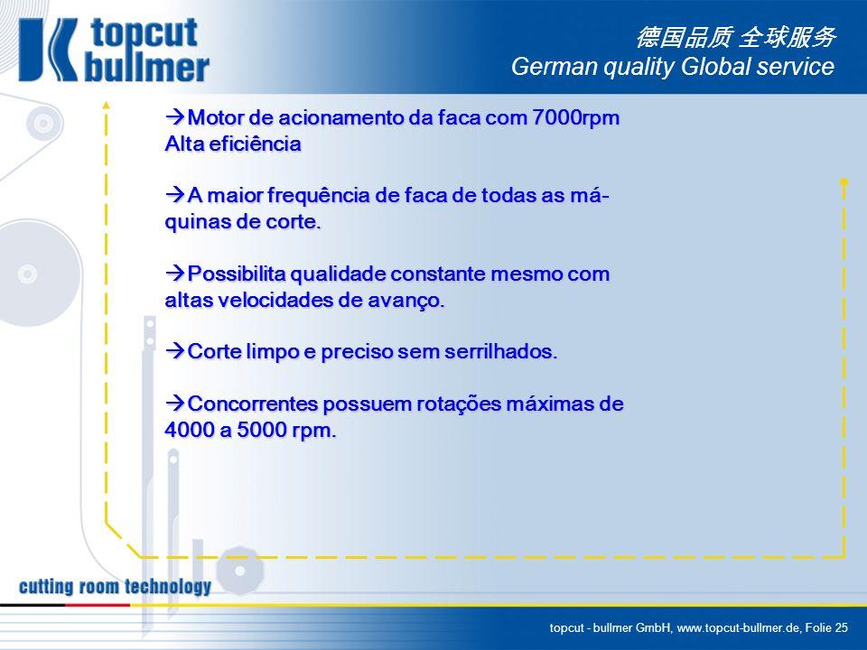 topcut - bullmer GmbH, www.topcut-bullmer.de, Folie 25 German quality Global service Motor de acionamento da faca com 7000rpm Motor de acionamento da